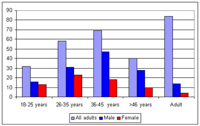 male and female distribution of adults from medieval st mary graces