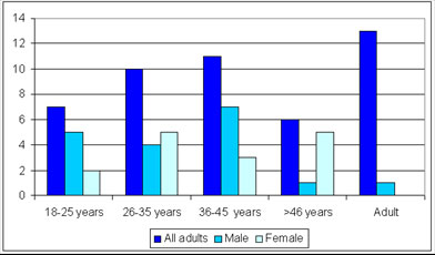 Graph of adult gender distribution by age