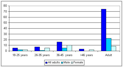 Graph of gender distribution for Roman West cemetery