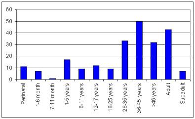 Chart of skeletal age for post medieval st benet sherhog
