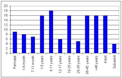 chart of skeletal age distribution for post medieval broadgate