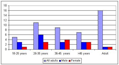 Chart of adult male female distribution from medieval carter lane