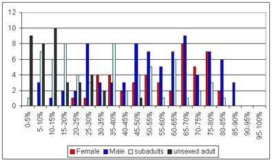 Chart of skeletal completeness for post medieval st benet sherhog