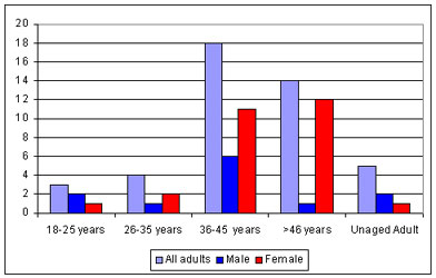 Chart of male and female adult distribution from post medieval cross bones burial ground