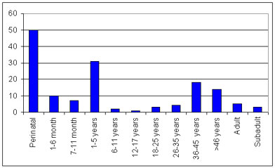 Chart of age distribution for post medieval cross bones burial ground