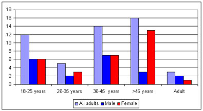 chart of adult male and female distribution for post medieval broadgate